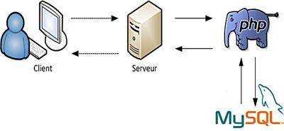 fonctionnement du langage serveur