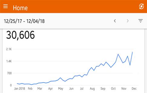 Le trafic de 243tech en 4 mois